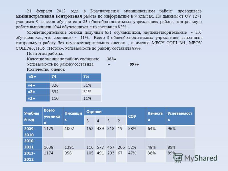«5»747% «4»32631% «3»53451% «2»11011% 21 февраля 2012 года в Красногорском муниципальном районе проводилась административная контрольная работа по информатике в 9 классах. По данным от ОУ 1271 учащихся 9 классов обучаются в 25 общеобразовательных учр