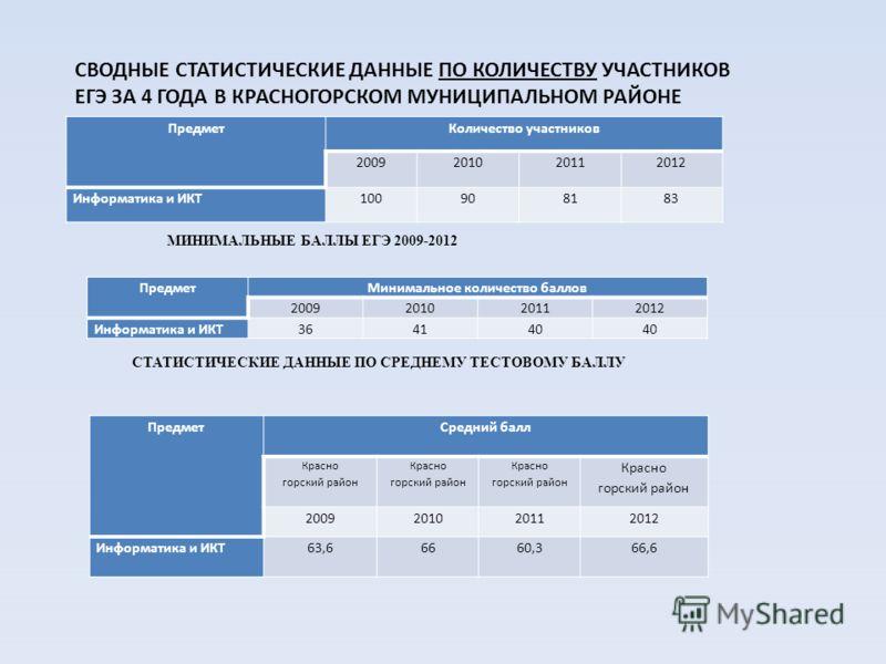 СВОДНЫЕ СТАТИСТИЧЕСКИЕ ДАННЫЕ ПО КОЛИЧЕСТВУ УЧАСТНИКОВ ЕГЭ ЗА 4 ГОДА В КРАСНОГОРСКОМ МУНИЦИПАЛЬНОМ РАЙОНЕ ПредметКоличество участников 2009201020112012 Информатика и ИКТ100908183 ПредметМинимальное количество баллов 2009201020112012 Информатика и ИКТ