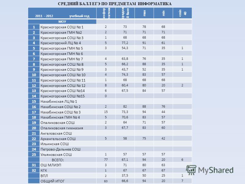 СРЕДНИЙ БАЛЛ ЕГЭ ПО ПРЕДМЕТАМ ИНФОРМАТИКА 2011 - 2012 учебный год инфор матика средни й балл max min