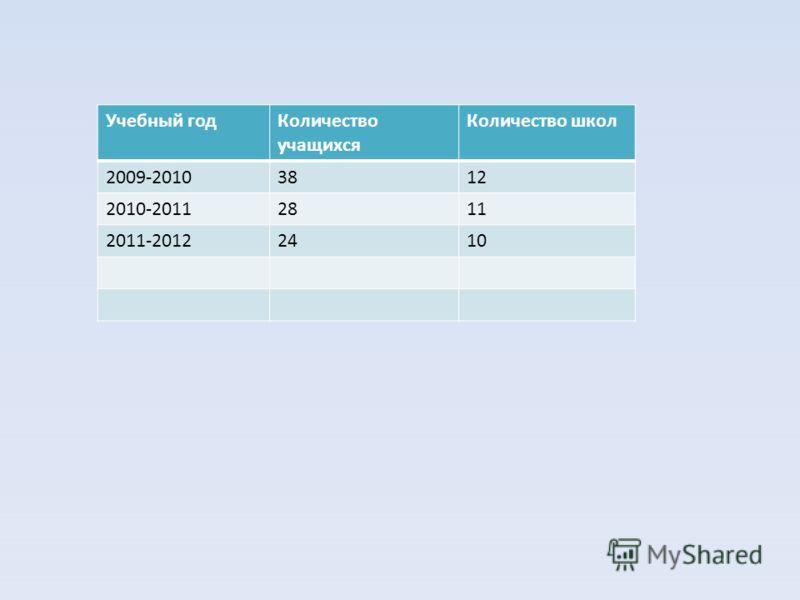 Учебный годКоличество учащихся Количество школ 2009-20103812 2010-20112811 2011-20122410