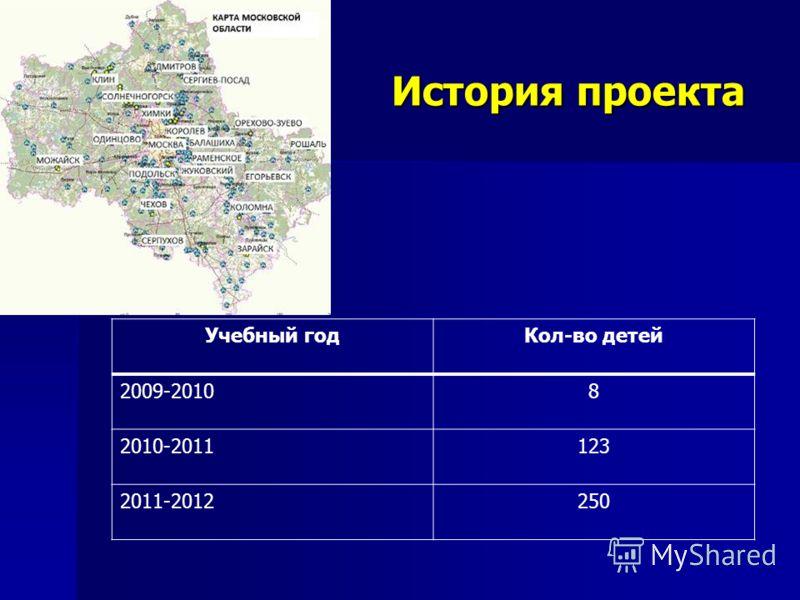 История проекта Учебный годКол-во детей 2009-20108 2010-2011123 2011-2012250