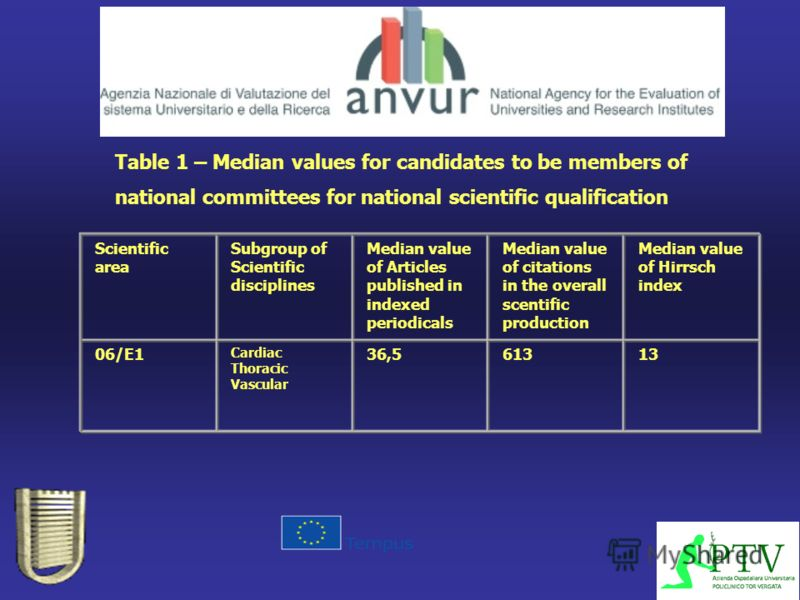 Table 1 – Median values for candidates to be members of national committees for national scientific qualification Scientific area Subgroup of Scientific disciplines Median value of Articles published in indexed periodicals Median value of citations i