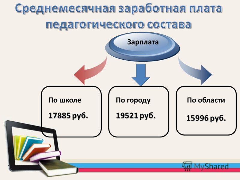 По школе 17885 руб. Зарплата По области 15996 руб. По городу 19521 руб.