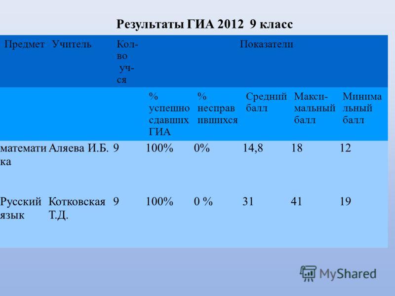 Результаты ГИА 2012 9 класс ПредметУчительКол- во уч- ся Показатели % успешно сдавших ГИА % несправ ившихся Средний балл Макси- мальный балл Минима льный балл математи ка Аляева И.Б.9100%0%14,81812 Русский язык Котковская Т.Д. 9100%0 %314119