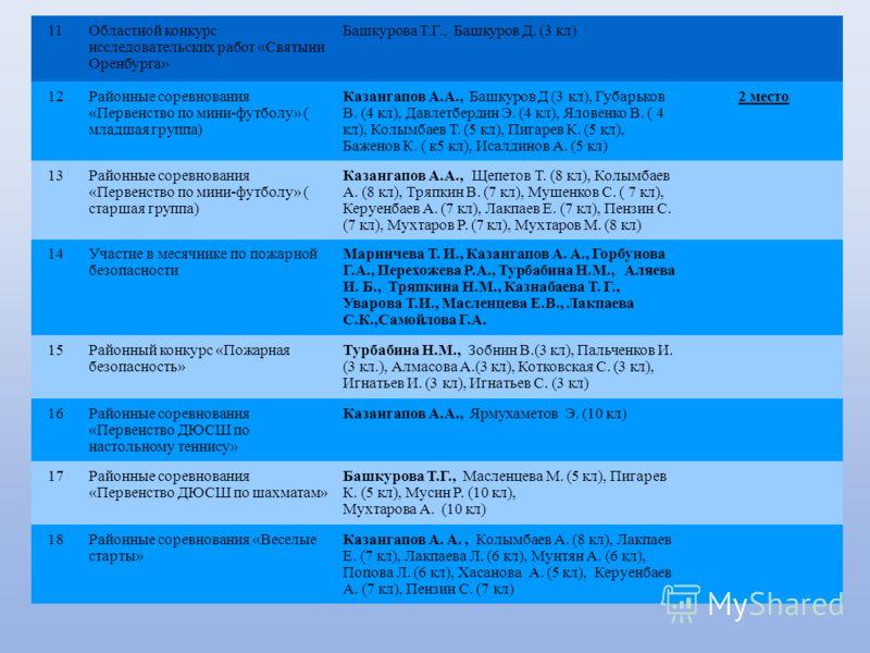 4 11Областной конкурс исследовательских работ «Святыни Оренбурга» Башкурова Т.Г., Башкуров Д. (3 кл) 12Районные соревнования «Первенство по мини-футболу» ( младшая группа) Казангапов А.А., Башкуров Д (3 кл), Губарьков В. (4 кл), Давлетбердин Э. (4 кл