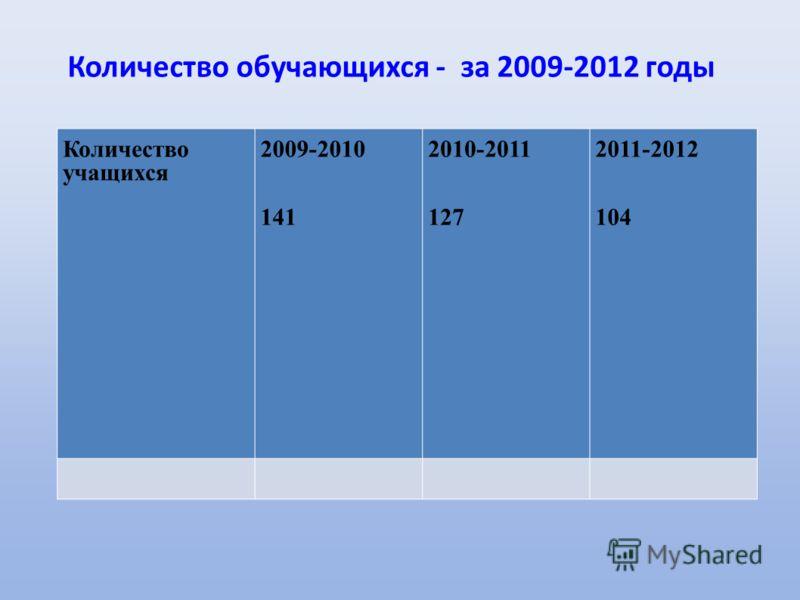 Количество обучающихся - за 2009-2012 годы Количество учащихся 2009-2010 141 2010-2011 127 2011-2012 104