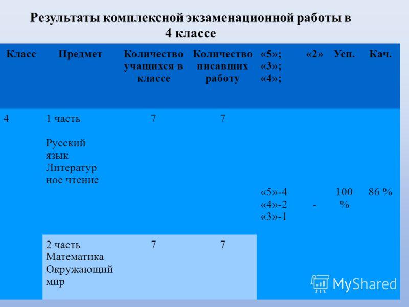 Результаты комплексной экзаменационной работы в 4 классе КлассПредметКоличество учащихся в классе Количество писавших работу «5»; «3»; «4»; «2»Усп.Кач. 41 часть Русский язык Литератур ное чтение 77 «5»-4 «4»-2 «3»-1 - 100 % 86 % 2 часть Математика Ок