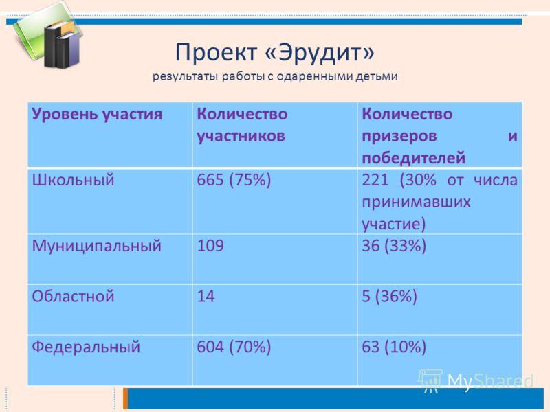Проект « Эрудит » результаты работы с одаренными детьми Уровень участияКоличество участников Количество призеров и победителей Школьный665 (75%)221 (30% от числа принимавших участие) Муниципальный10936 (33%) Областной145 (36%) Федеральный604 (70%)63
