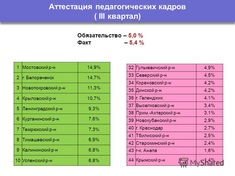 Аттестация педагогических кадров ( III квартал) 1Мостовский р-н14,9% 2г. Белореченск14,7% 3Новопокровский р-н11,3% 4Крыловский р-н10,7% 5Ленинградский р-н9,3% 6Курганинский р-н7,6% 7Темрюкский р-н7,3% 8Тимашевский р-н6,9% 9Калининский р-н6,8% 10Успен