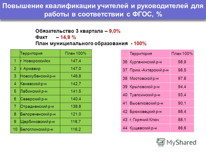Повышение квалификации учителей и руководителей для работы в соответствии с ФГОС, % ТерриторияПлан 100% 1г. Новороссийск147,4 2г. Армавир147,0 3Новокубанский р-н146,8 4Каневской р-н142,7 5Лабинский р-н141,5 6Северский р-н140,4 7Отрадненский р-н138,8