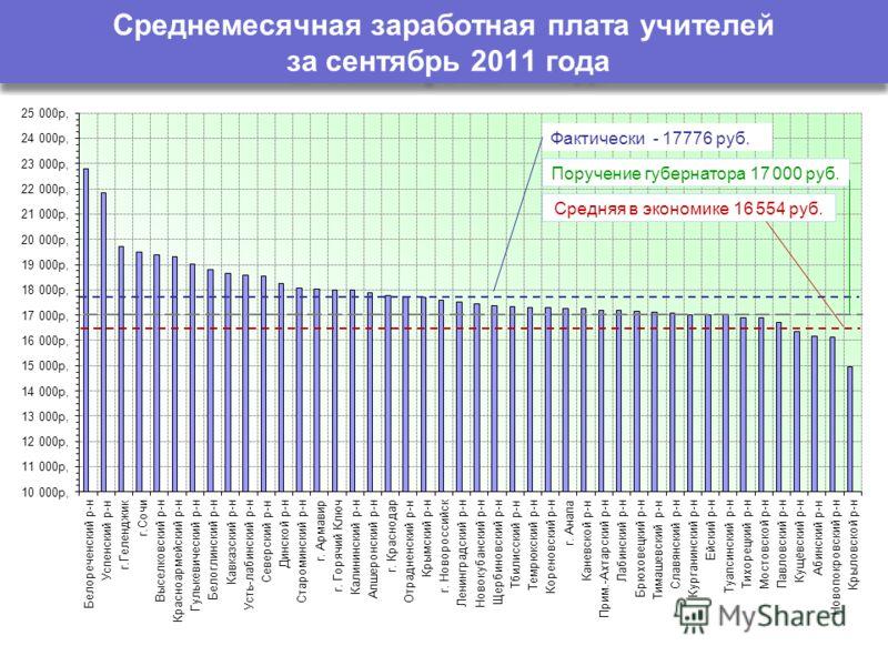 Среднемесячная заработная плата учителей за сентябрь 2011 года