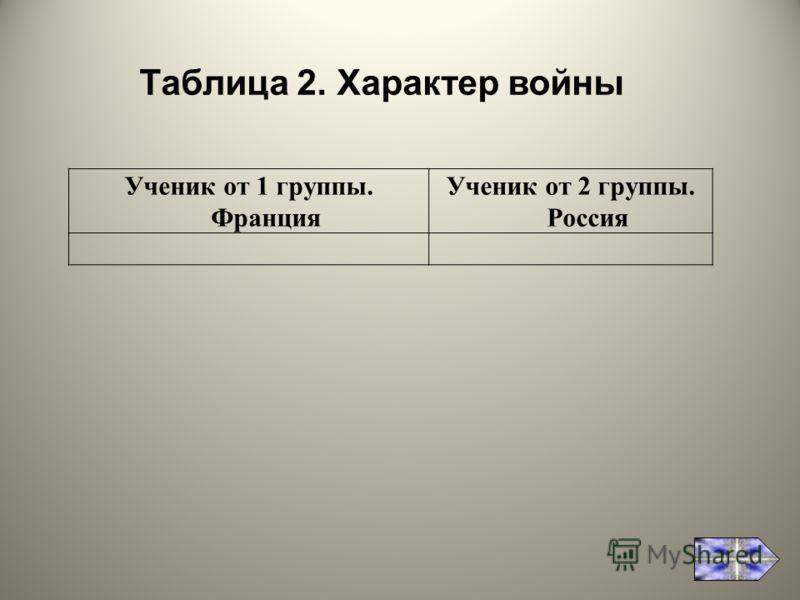 Ученик от 1 группы. Франция Ученик от 2 группы. Россия Таблица 2. Характер войны