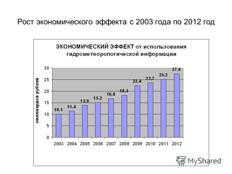 Рост экономического эффекта с 2003 года по 2012 год