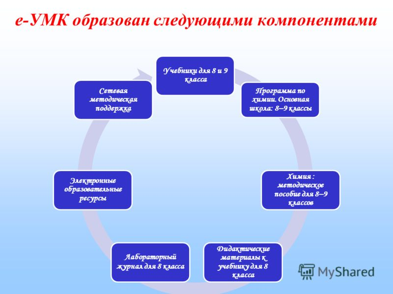 Состав е-УМК «Химия» для 8-9 классов. Соответствует федеральному государственному образовательному стандарту основного общего образования (2010 г.).