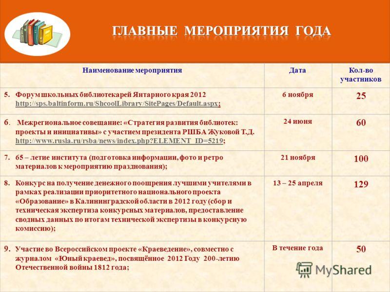 Наименование мероприятияДатаКол-во участников 1.В электронном режиме проведён федеральный мониторинг(статистическое наблюдение) использования информационно-коммуникативных технологий в библиотеках образовательных учреждений Российской Федерации на са