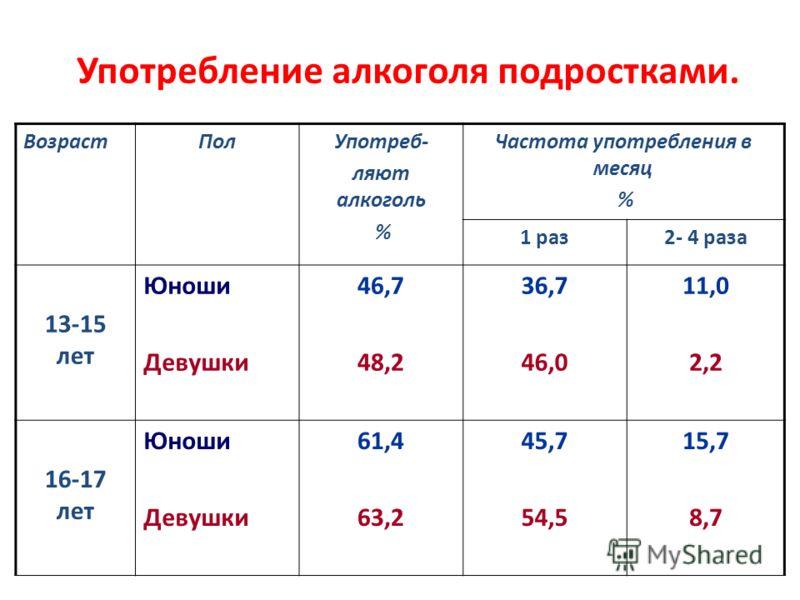 Употребление алкоголя подростками. ВозрастПолУпотреб- ляют алкоголь % Частота употребления в месяц % 1 раз2- 4 раза 13-15 лет Юноши Девушки 46,7 48,2 36,7 46,0 11,0 2,2 16-17 лет Юноши Девушки 61,4 63,2 45,7 54,5 15,7 8,7