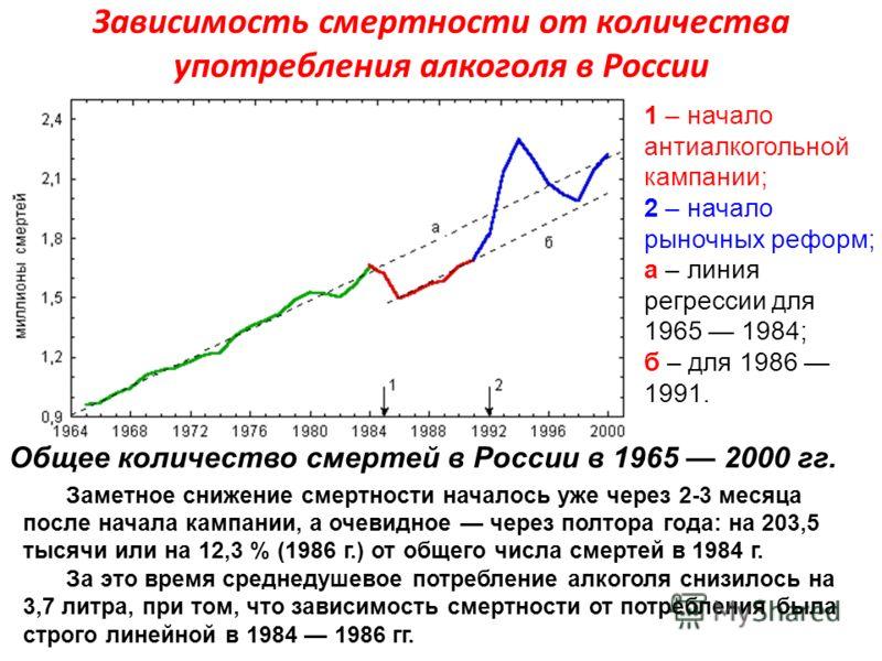 Зависимость смертности от количества употребления алкоголя в России Общее количество смертей в России в 1965 2000 гг. 1 – начало антиалкогольной кампании; 2 – начало рыночных реформ; а – линия регрессии для 1965 1984; б – для 1986 1991. Заметное сниж