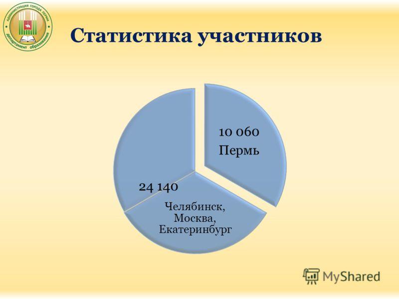 Статистика участников 10 060 Пермь Челябинск, Москва, Екатеринбург 24 140