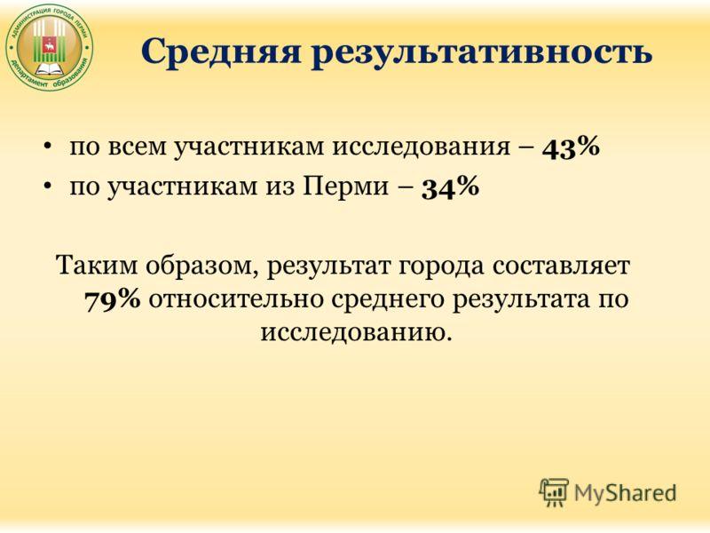 Средняя результативность по всем участникам исследования – 43% по участникам из Перми – 34% Таким образом, результат города составляет 79% относительно среднего результата по исследованию.