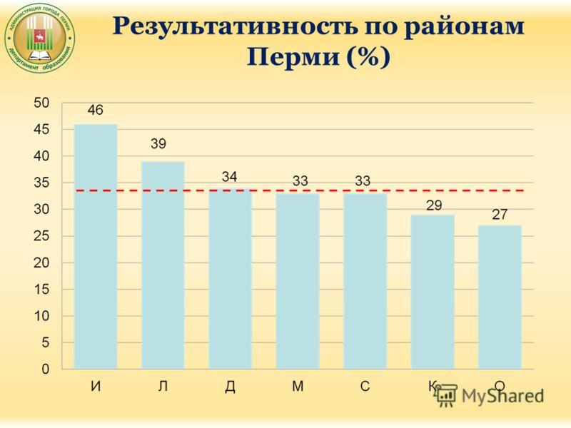 Результативность по районам Перми (%)