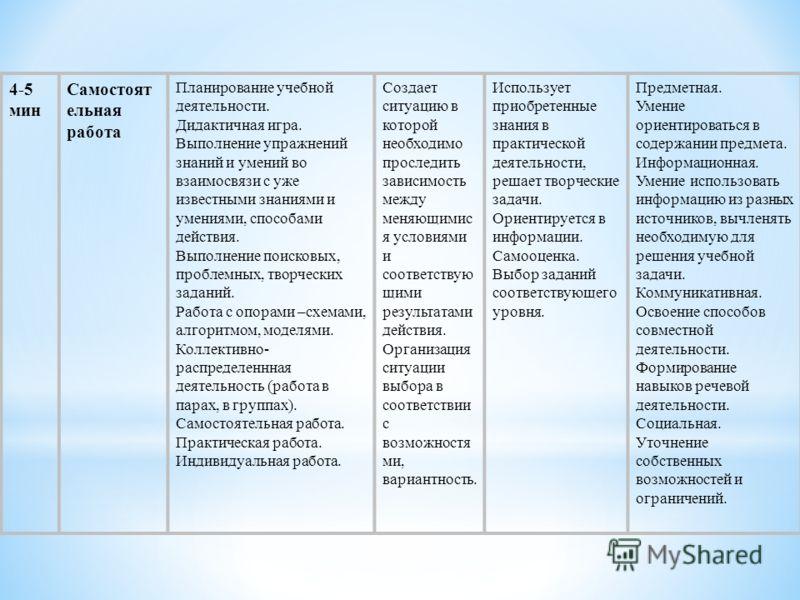 4-5 мин Самостоят ельная работа Планирование учебной деятельности. Дидактичная игра. Выполнение упражнений знаний и умений во взаимосвязи с уже известными знаниями и умениями, способами действия. Выполнение поисковых, проблемных, творческих заданий.