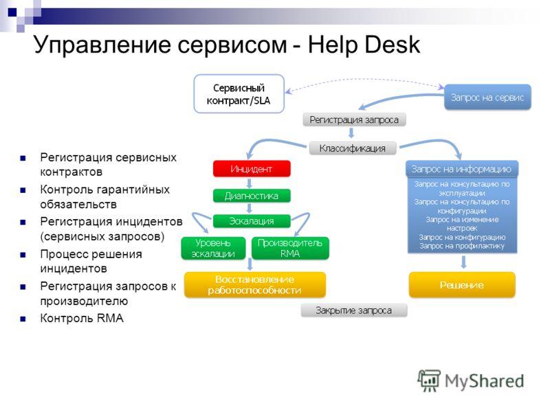 Управление сервисом - Help Desk Регистрация сервисных контрактов Контроль гарантийных обязательств Регистрация инцидентов (сервисных запросов) Процесс решения инцидентов Регистрация запросов к производителю Контроль RMA