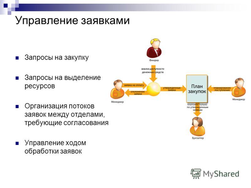 Управление заявками Запросы на закупку Запросы на выделение ресурсов Организация потоков заявок между отделами, требующие согласования Управление ходом обработки заявок