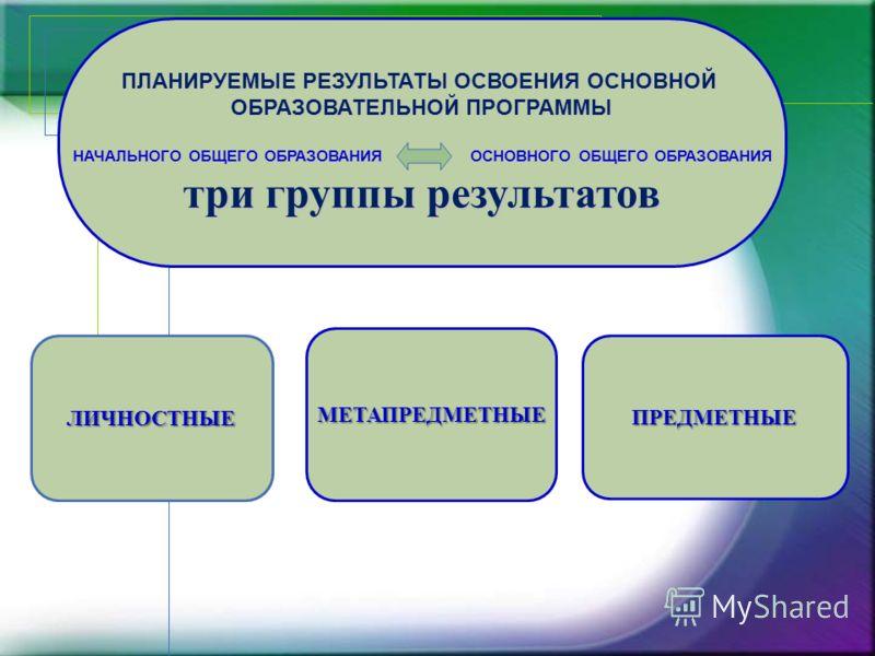 ПЛАНИРУЕМЫЕ РЕЗУЛЬТАТЫ ОСВОЕНИЯ ОСНОВНОЙ ОБРАЗОВАТЕЛЬНОЙ ПРОГРАММЫ НАЧАЛЬНОГО ОБЩЕГО ОБРАЗОВАНИЯ ОСНОВНОГО ОБЩЕГО ОБРАЗОВАНИЯ три группы результатов ЛИЧНОСТНЫЕ МЕТАПРЕДМЕТНЫЕ ПРЕДМЕТНЫЕ