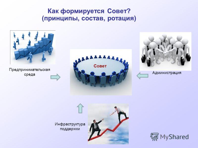 Предпринимательская среда Инфраструктура поддержки Администрация Совет