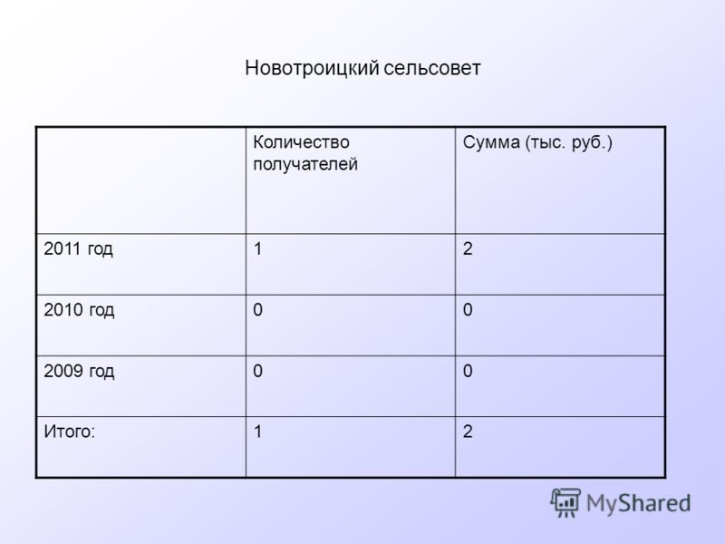Новотроицкий сельсовет Количество получателей Сумма (тыс. руб.) 2011 год12 2010 год00 2009 год00 Итого:12
