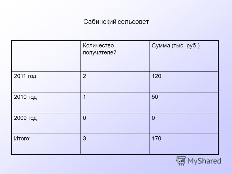 Сабинский сельсовет Количество получателей Сумма (тыс. руб.) 2011 год2120 2010 год150 2009 год00 Итого:3170