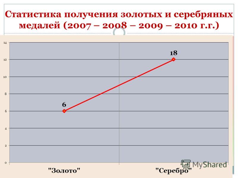Статистика получения золотых и серебряных медалей (2007 – 2008 – 2009 – 2010 г.г.)