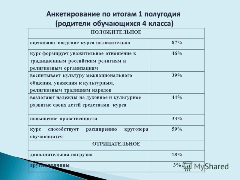 ПОЛОЖИТЕЛЬНОЕ оценивают введение курса положительно87% курс формирует уважительное отношение к традиционным российским религиям и религиозным организациям 46% воспитывает культуру межнационального общения, уважения к культурным, религиозным традициям