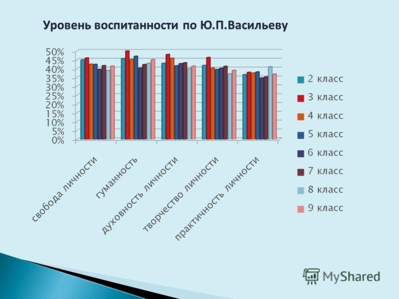 Уровень воспитанности по Ю.П.Васильеву Уровень воспитанности по Ю.П.Васильеву