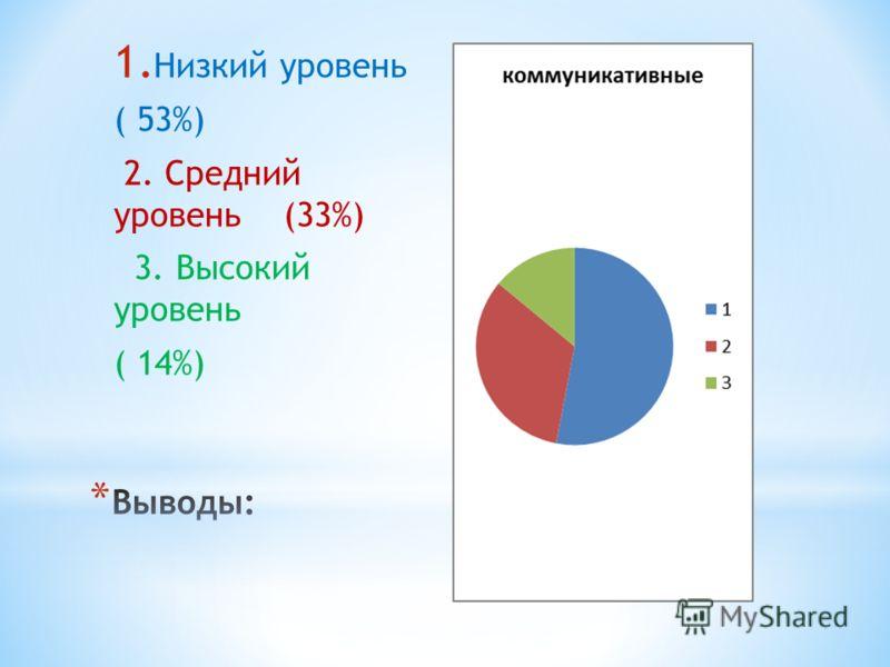 1. Низкий уровень ( 53%) 2. Средний уровень (33%) 3. Высокий уровень ( 14%)