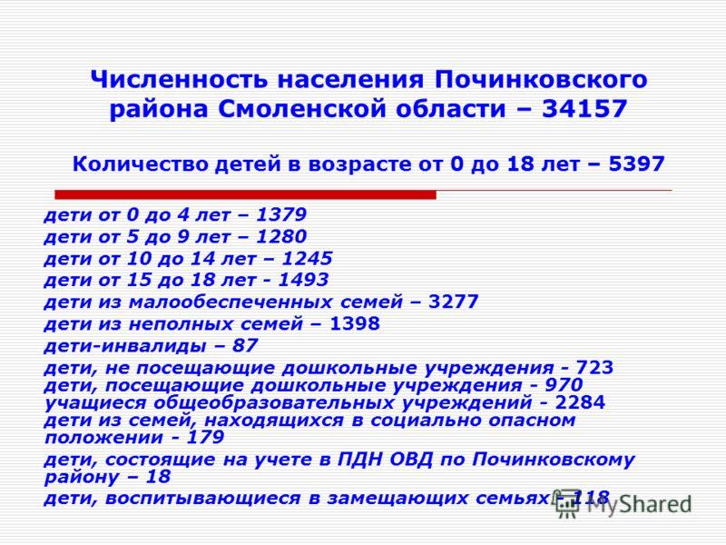 Численность населения Починковского района Смоленской области – 34157 Количество детей в возрасте от 0 до 18 лет – 5397 дети от 0 до 4 лет – 1379 дети от 5 до 9 лет – 1280 дети от 10 до 14 лет – 1245 дети от 15 до 18 лет - 1493 дети из малообеспеченн