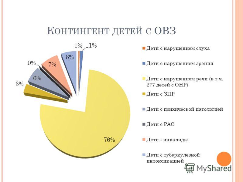 К ОНТИНГЕНТ ДЕТЕЙ С ОВЗ