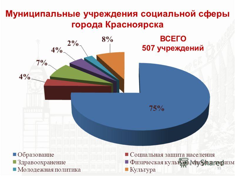 11 Муниципальные учреждения социальной сферы города Красноярска ВСЕГО 507 учреждений
