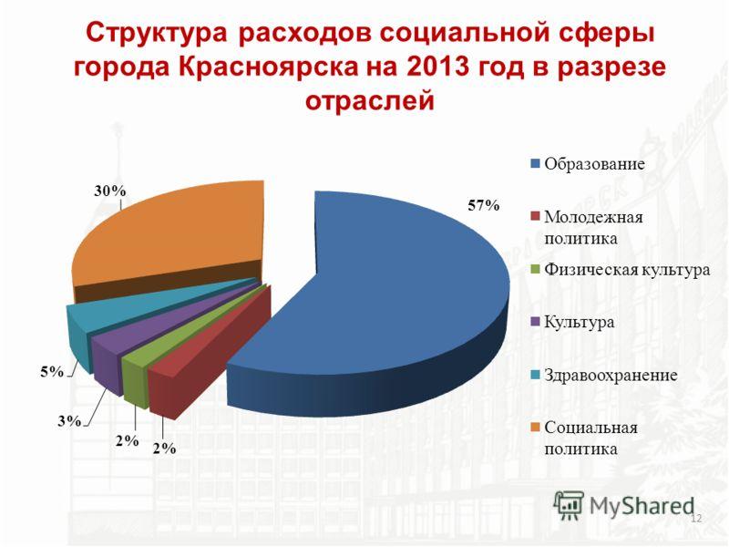 Структура расходов социальной сферы города Красноярска на 2013 год в разрезе отраслей 12