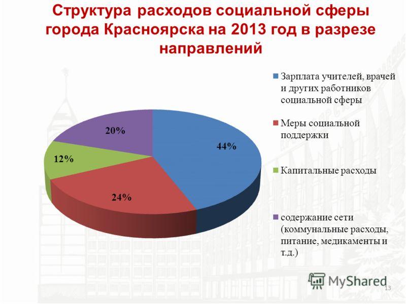 Структура расходов социальной сферы города Красноярска на 2013 год в разрезе направлений 13