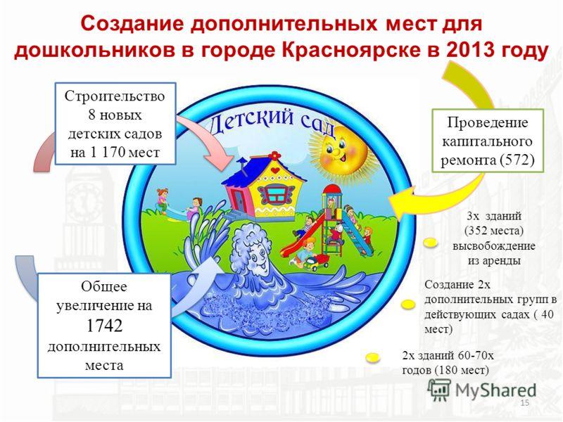 Строительство 8 новых детских садов на 1 170 мест Общее увеличение на 1742 дополнительных места Проведение капитального ремонта (572) 3х зданий (352 места) высвобождение из аренды Создание 2х дополнительных групп в действующих садах ( 40 мест) 2х зда
