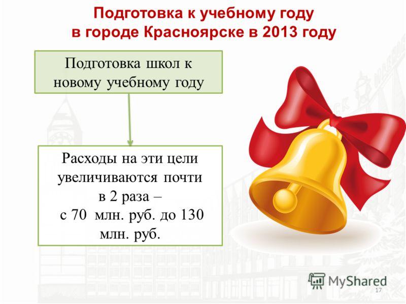 Подготовка к учебному году в городе Красноярске в 2013 году Расходы на эти цели увеличиваются почти в 2 раза – с 70 млн. руб. до 130 млн. руб. Подготовка школ к новому учебному году 17