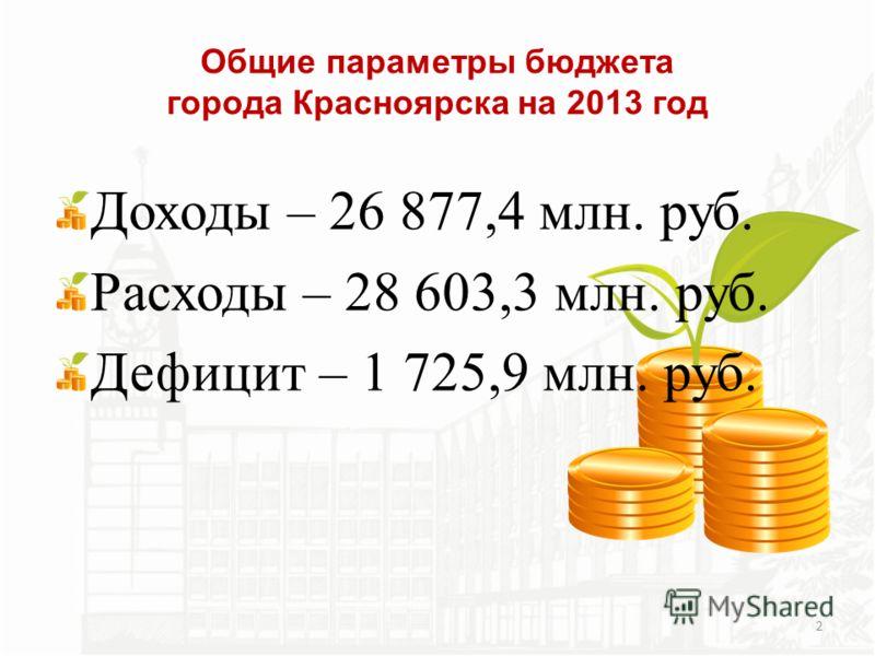 Доходы – 26 877,4 млн. руб. Расходы – 28 603,3 млн. руб. Дефицит – 1 725,9 млн. руб. Общие параметры бюджета города Красноярска на 2013 год 2