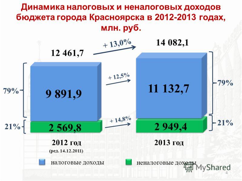 Динамика налоговых и неналоговых доходов бюджета города Красноярска в 2012-2013 годах, млн. руб. 2 569,8 21% 2012 год (ред. 14.12.2011) 9 891,9 79% 12 461,7 2 949,4 2013 год 11 132,7 14 082,1 21% 79% неналоговые доходы налоговые доходы + 13,0% + 12,5