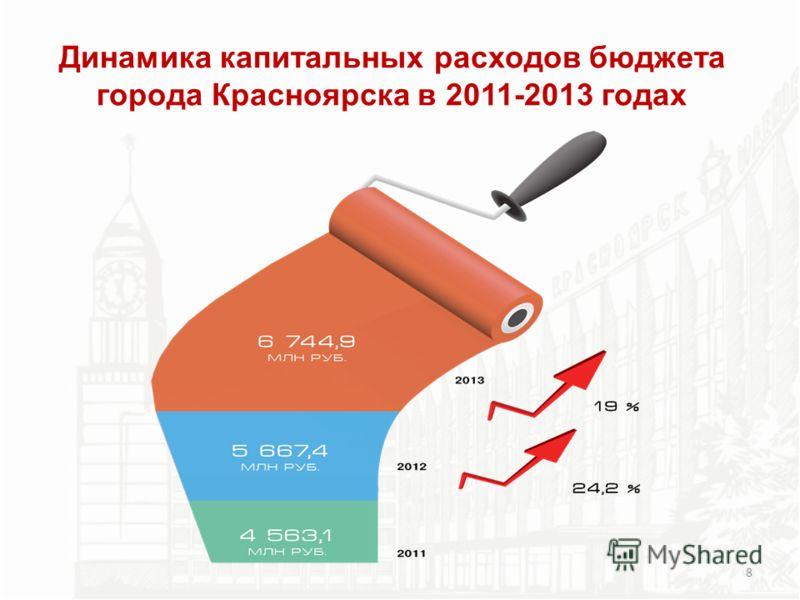 Динамика капитальных расходов бюджета города Красноярска в 2011-2013 годах 8