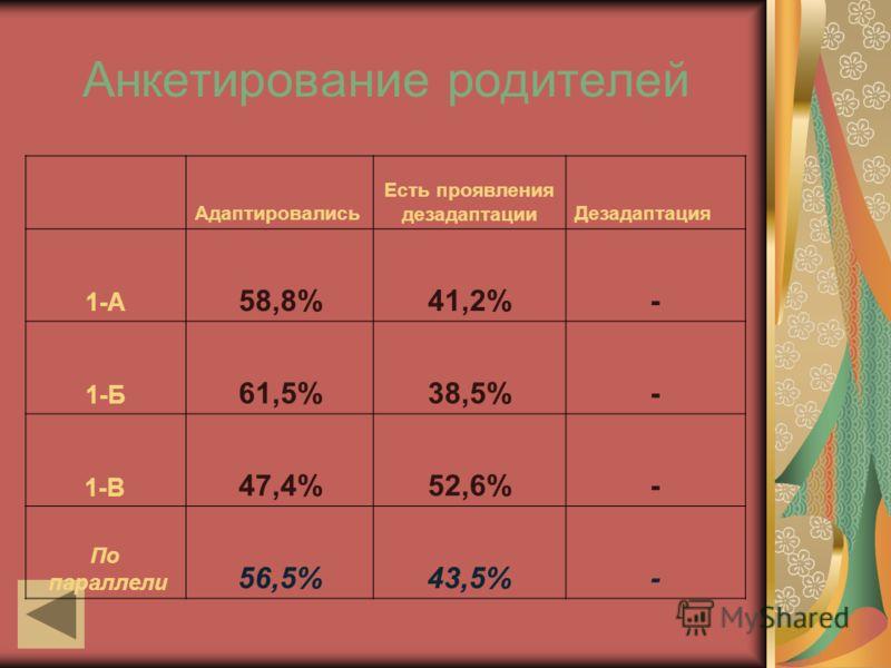 Анкетирование родителей Адаптировались Есть проявления дезадаптацииДезадаптация 1-А 58,8%41,2%- 1-Б 61,5%38,5%- 1-В 47,4%52,6%- По параллели 56,5%43,5%-