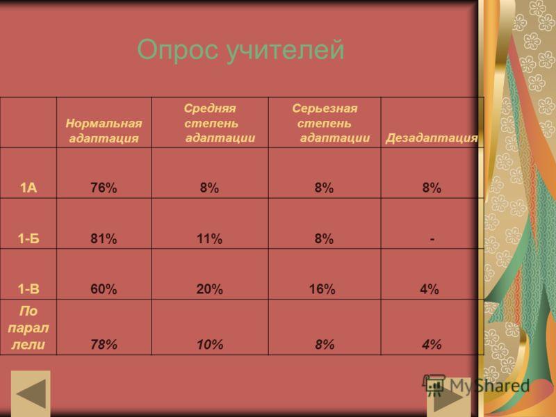 Опрос учителей Нормальная адаптация Средняя степень адаптации Серьезная степень адаптацииДезадаптация 1А76%8% 1-Б81%11%8%- 1-В60%20%16% 4% По парал лели78%10%8%4%