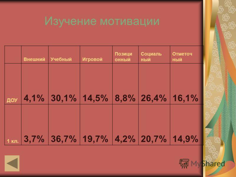 Изучение мотивации ВнешнийУчебныйИгровой Позици онный Социаль ный Отметоч ный ДОУ 4,1%30,1%14,5%8,8%26,4%16,1% 1 кл. 3,7%36,7%19,7%4,2%20,7%14,9%