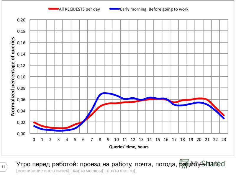 11 Утро перед работой: проезд на работу, почта, погода, радио 11% [расписание электричек], [карта москвы], [почта mail ru]