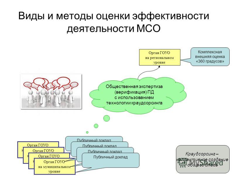 Орган ГОУО на региональном уровне Орган ГОУО на муниципальном уровне Комплексная внешняя оценка «360 градусов» Публичный доклад Общественная экспертиза (верификация) ПД с использованием технологии краудсорсинга Орган ГОУО на муниципальном уровне Публ